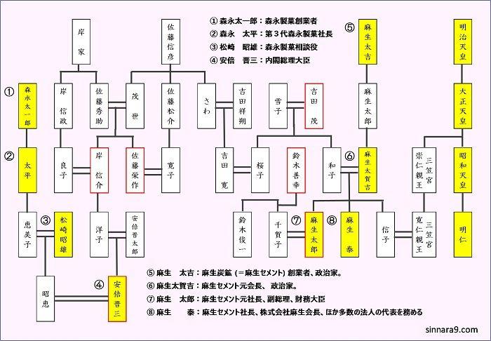 麻生・安倍・天皇家系図