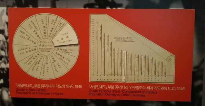 清渓川博物館展示 光復後の人口増加グラフ