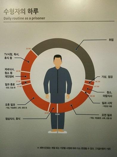 ソウル生活史博物館の拘置監(拘置所)展示室 収監者の一日