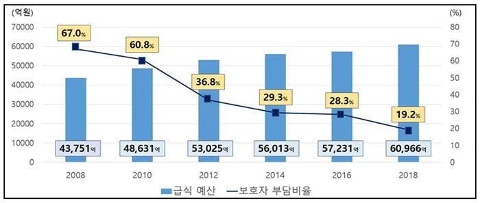 韓国の学校給食無償化の推移