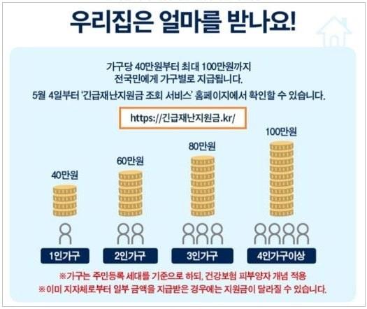 韓国政府の緊急災難支援金世帯ごとの金額